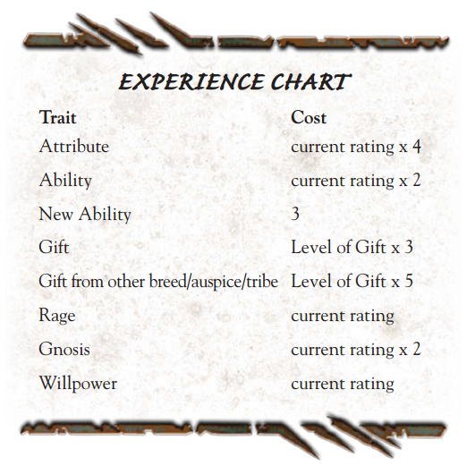 Experience-Points-Chart.png
